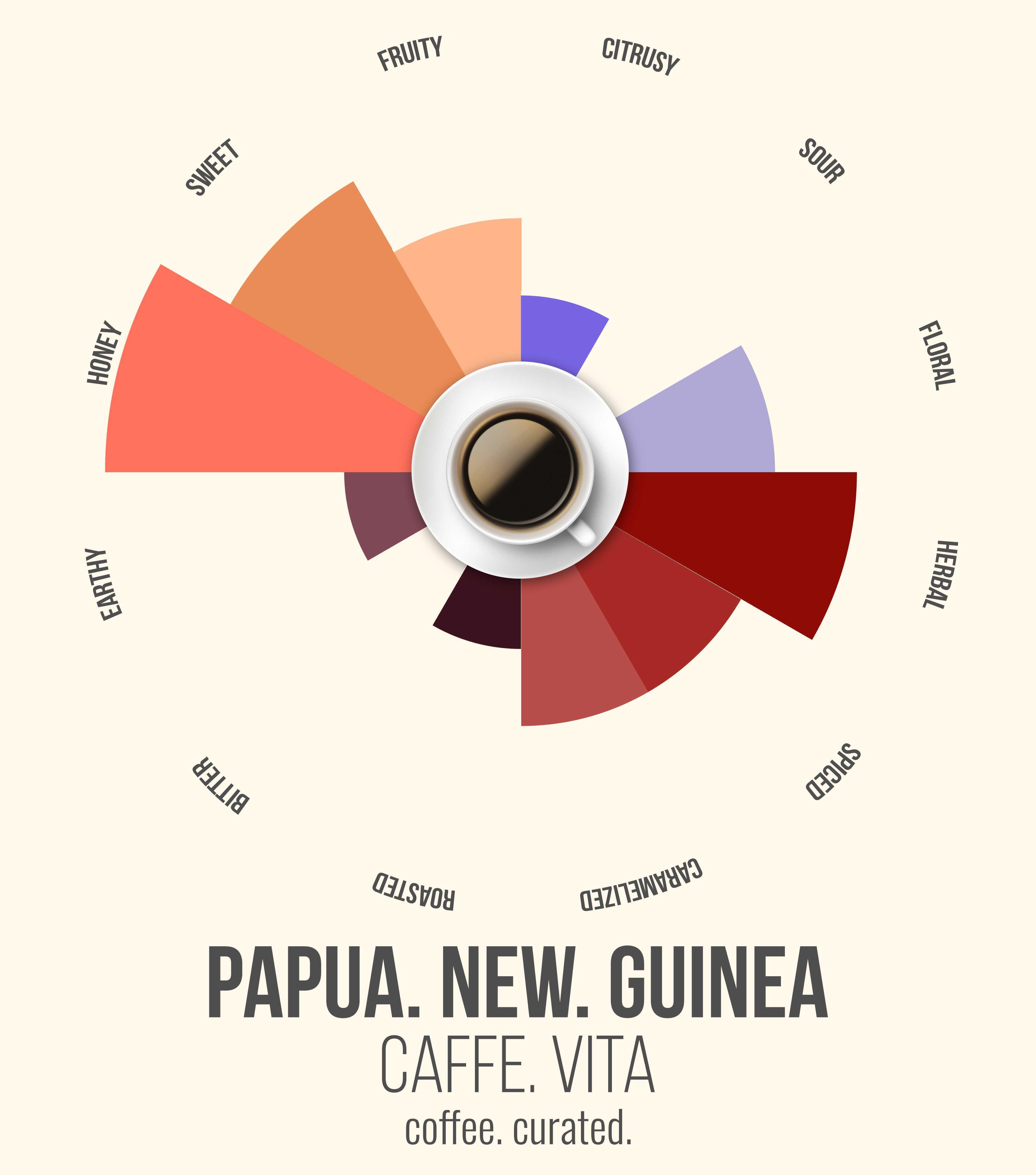 Caffe Vita PAPUA New Guinea