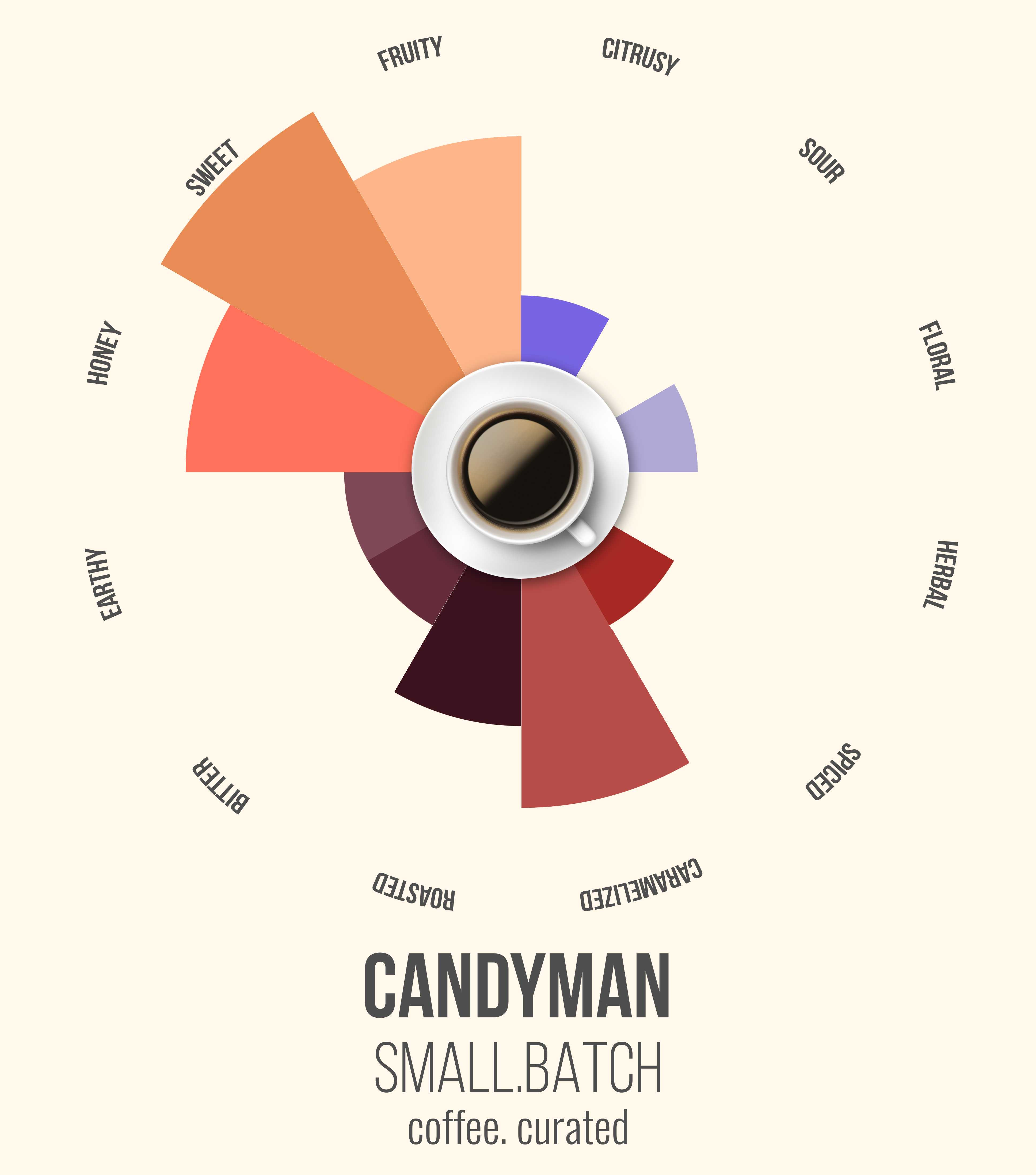 Small Batch CANDYMAN Espresso