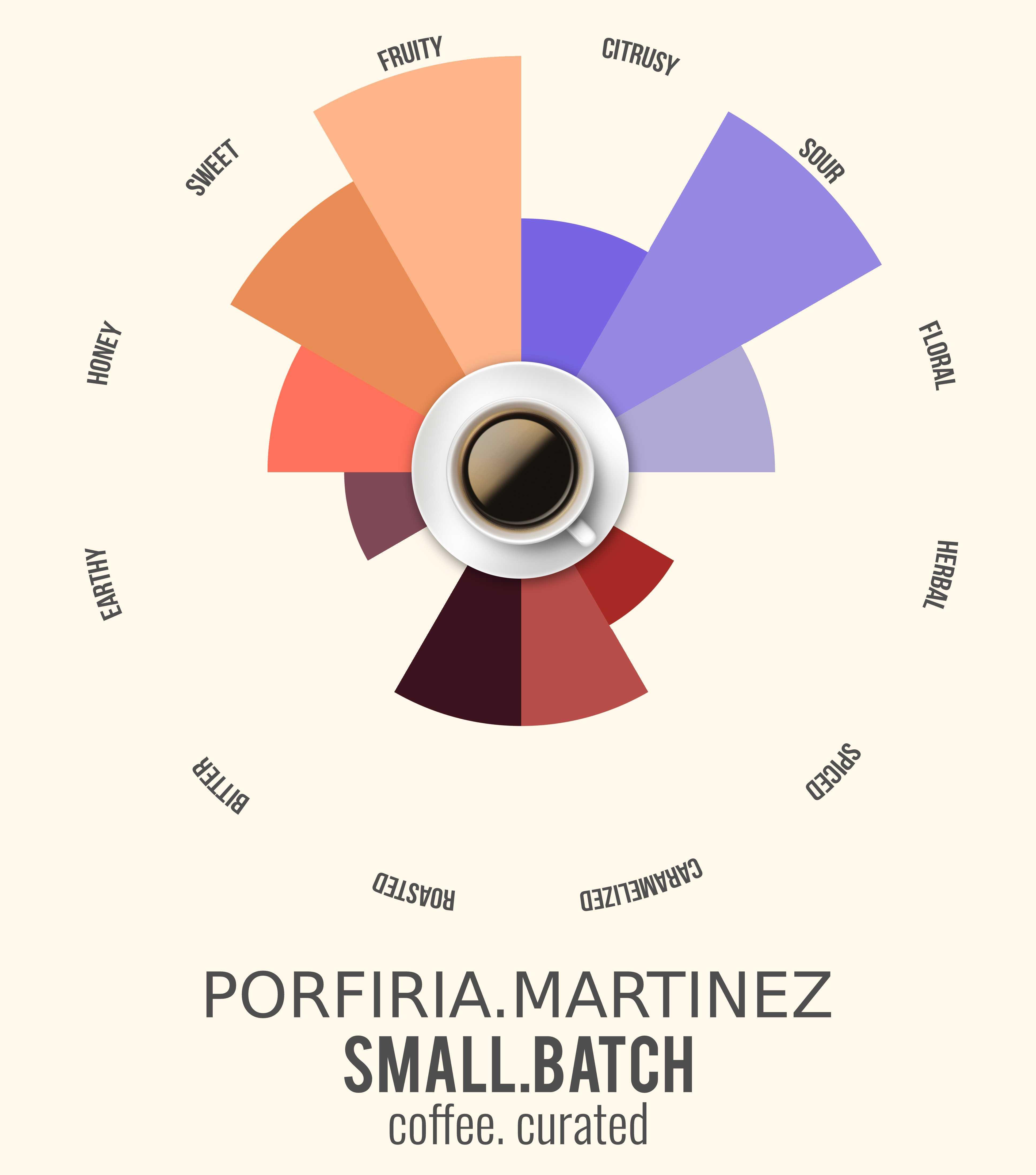 Small Batch PORFIRIA Espresso