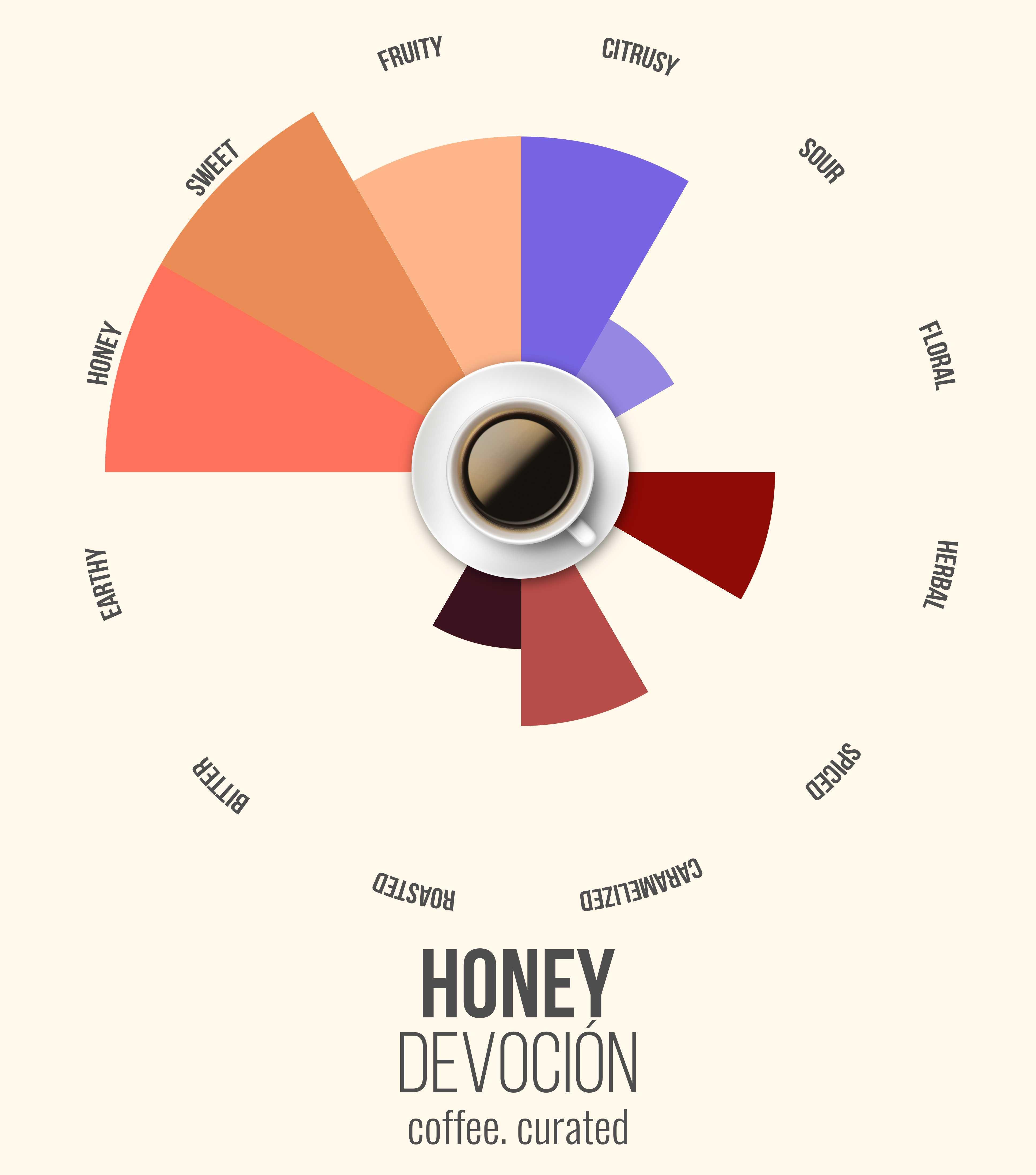 HONEY Devocion Coffee