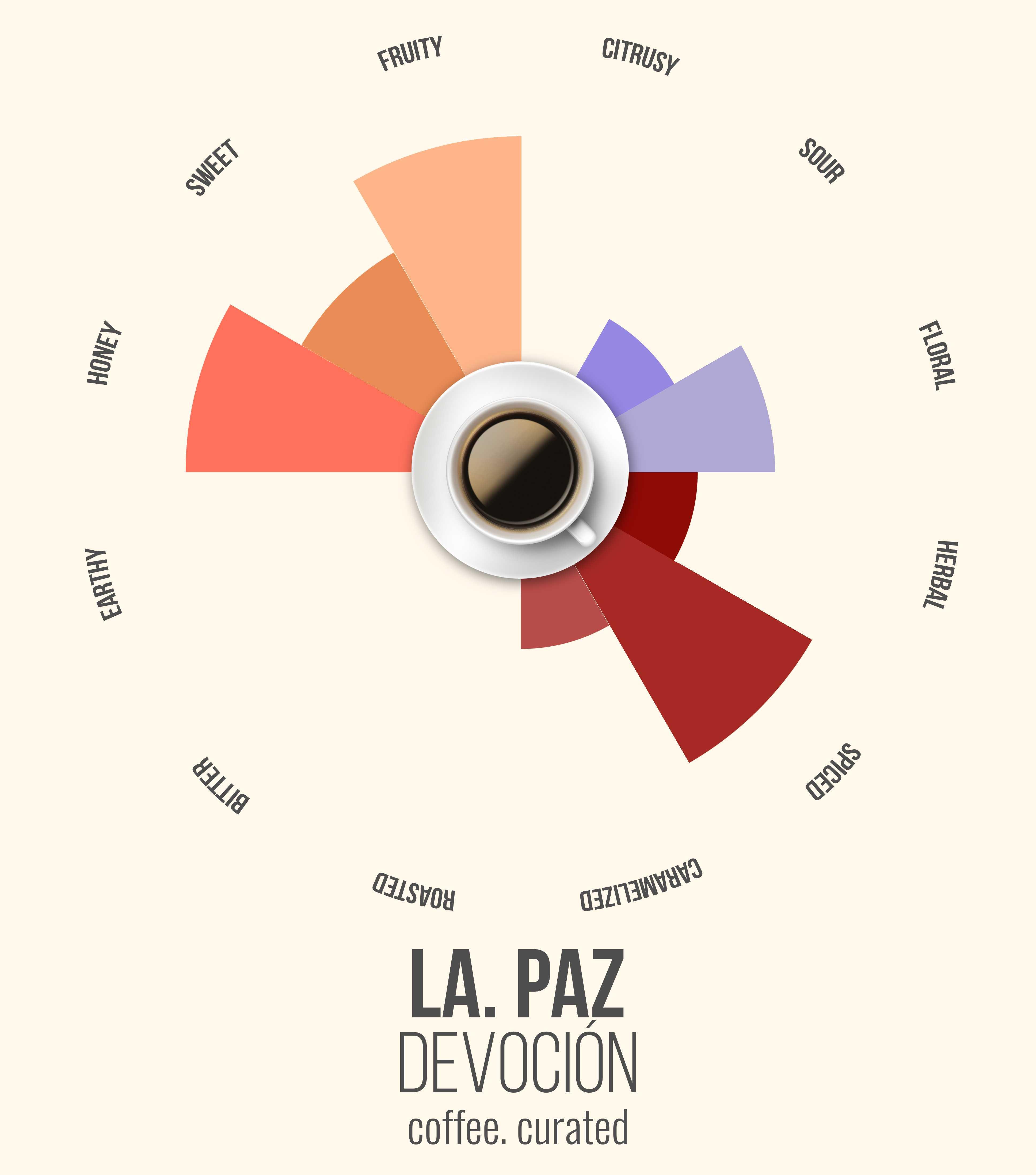 LA PAZ Devocion Coffee