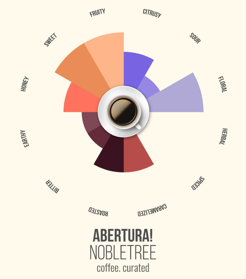 Abertura, Nobletree Coffee, coffee. curated.