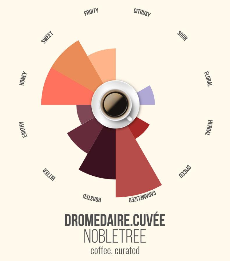Dromedarie, Nobletree Coffee, coffee. curated.