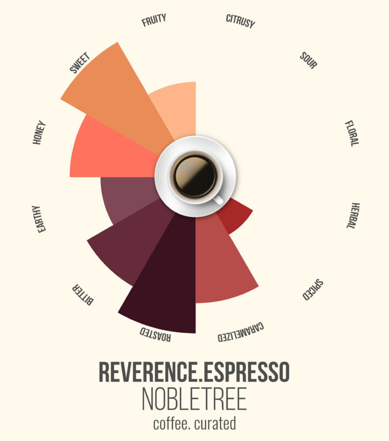 Reverence Espresso, Nobletree Coffee, coffee. curated.