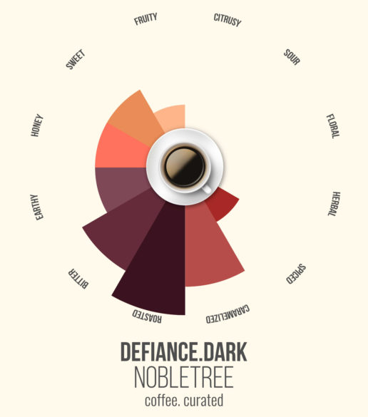 Defiance Dark, Nobletree Coffee, coffee. curated.