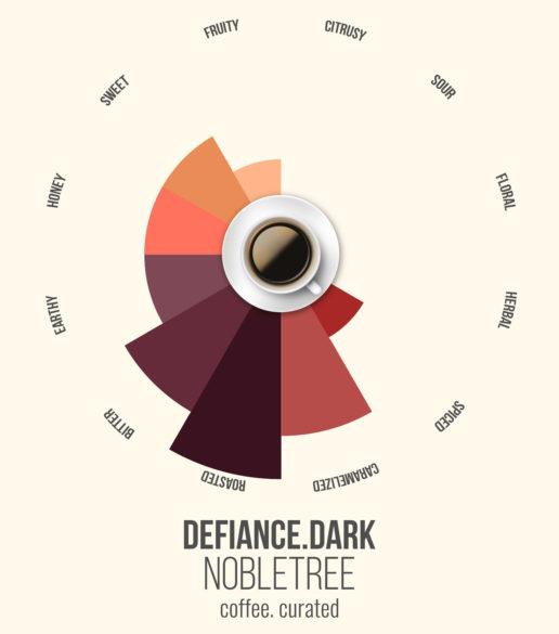 Defiance Dark, Nobletree Coffee, coffee. curated.