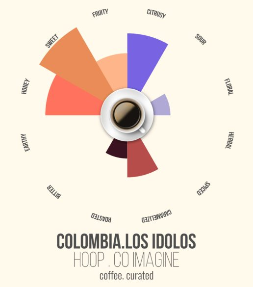 HOOP Colombia, Coffee. Curated.