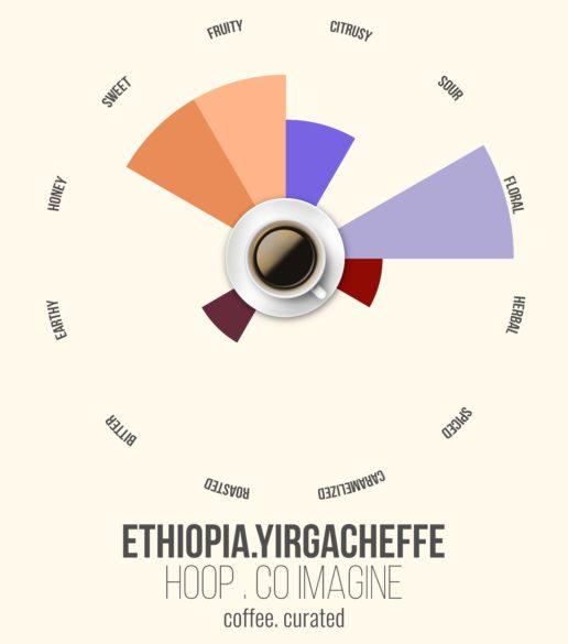 HOOP Ethiopia, Coffee. Curated.