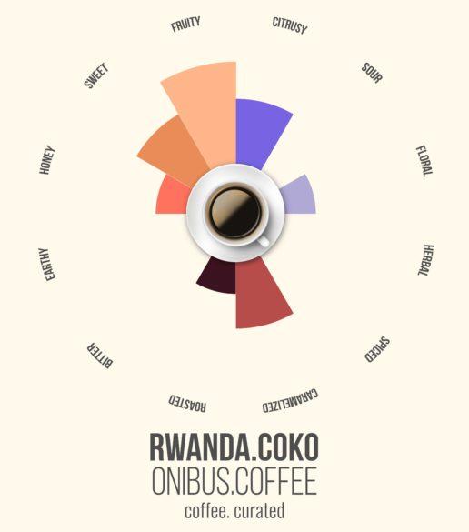 ONIBUS RWANDA, Coffee. Curated.