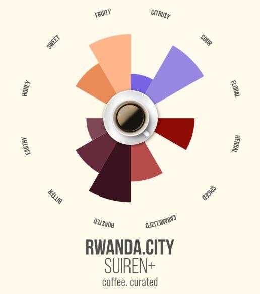 SUIREN RWANDA, Coffee. Curated.