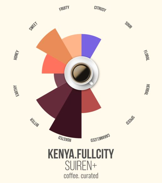 Suiren Kenya Roast, Coffee. Curated.