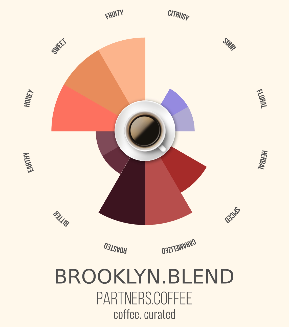 Partners Coffee Brooklyn Blend_Coffee. Curated.